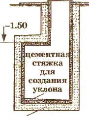 Гидроизоляция погреба