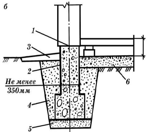 Ленточные фундаменты из бутобетона и монолитного бетона - б