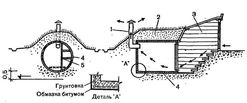 Погреб из железобетонных колец