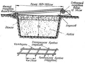 Русский парник. Схема на www.ru-dachniki.ru