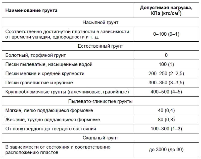 тип и фундаменты грунта таблица
